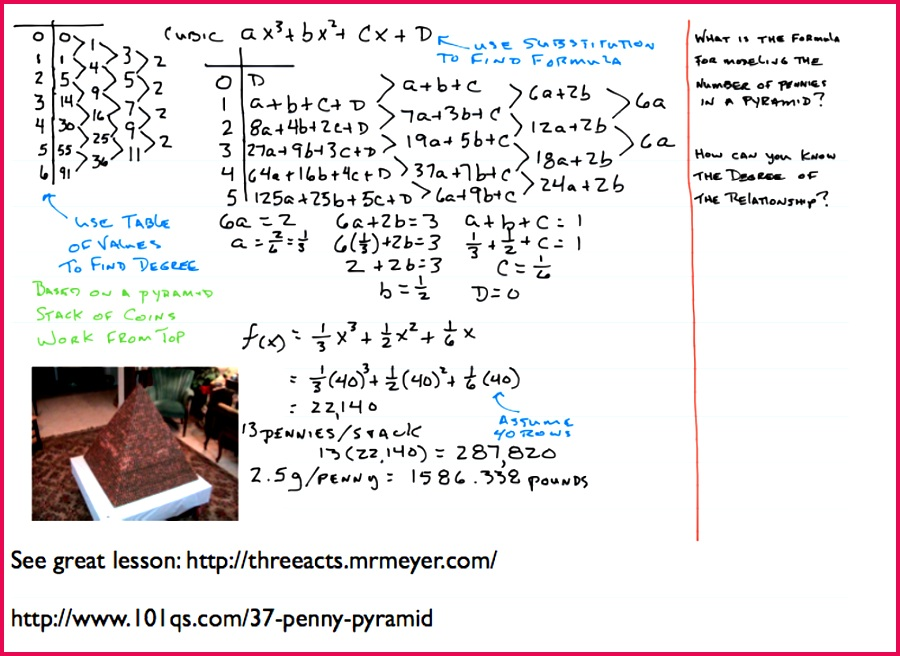 Example of handwritten notes on an electronic device using Notable an app that enables stylus and keyboard entry Donohue 2015 Author provided