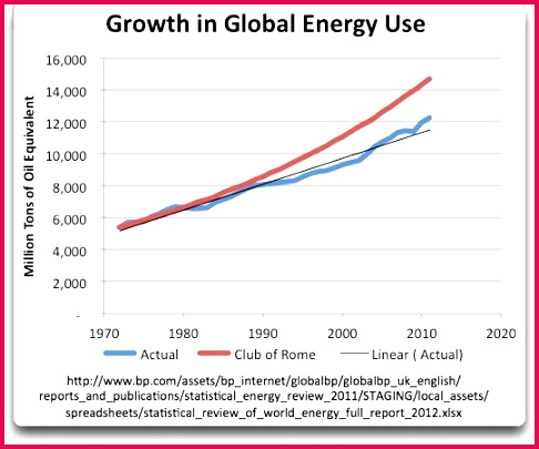 As you can see far from experiencing 2 exponential growth or indeed any kind of exponential growth at all the change in energy use over time has been