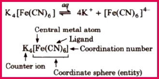 CBSE Class 11 Chemistry Notes Coordination pounds