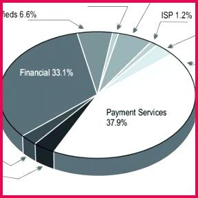 Most Tar ed Industry Sectors Q320