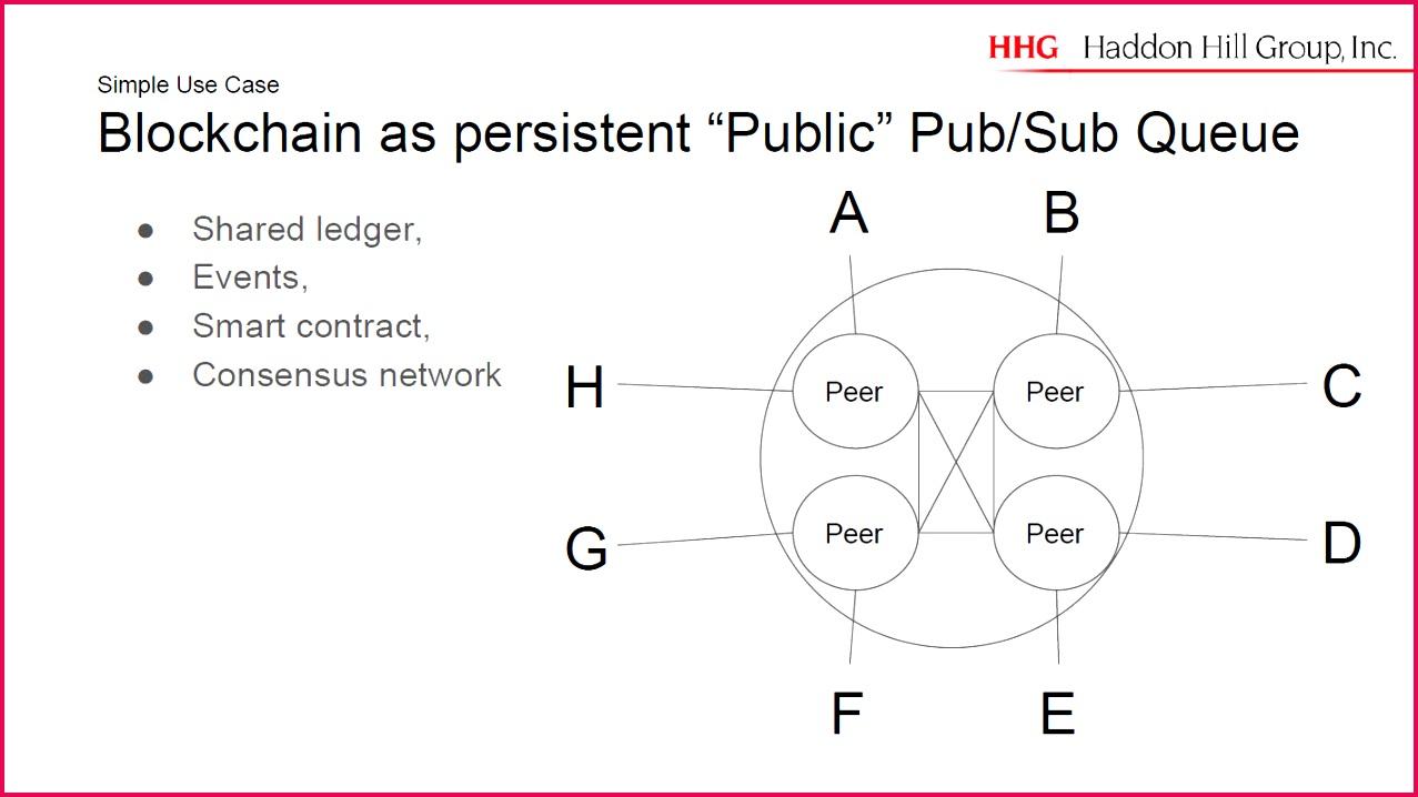 Blockchain Hyperledger Use Cases Robert Boyd Publish Subscribe Queue