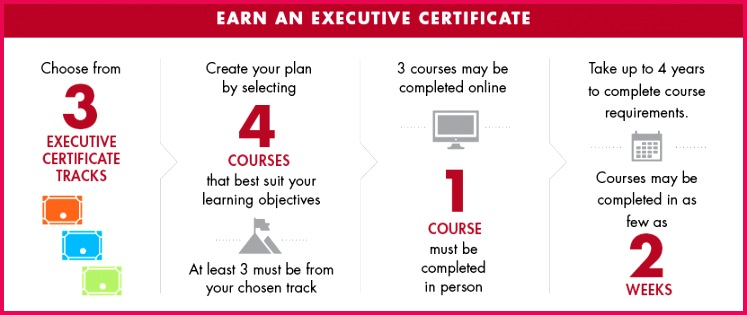 To qualify for an Executive Certificate participants must plete four programs—with at least three of the four ing from their chosen certificate