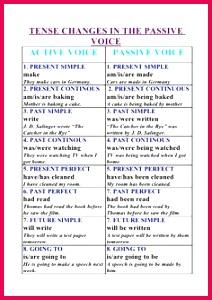 English tips English Vinglish Better English English Study English Tips English Lessons