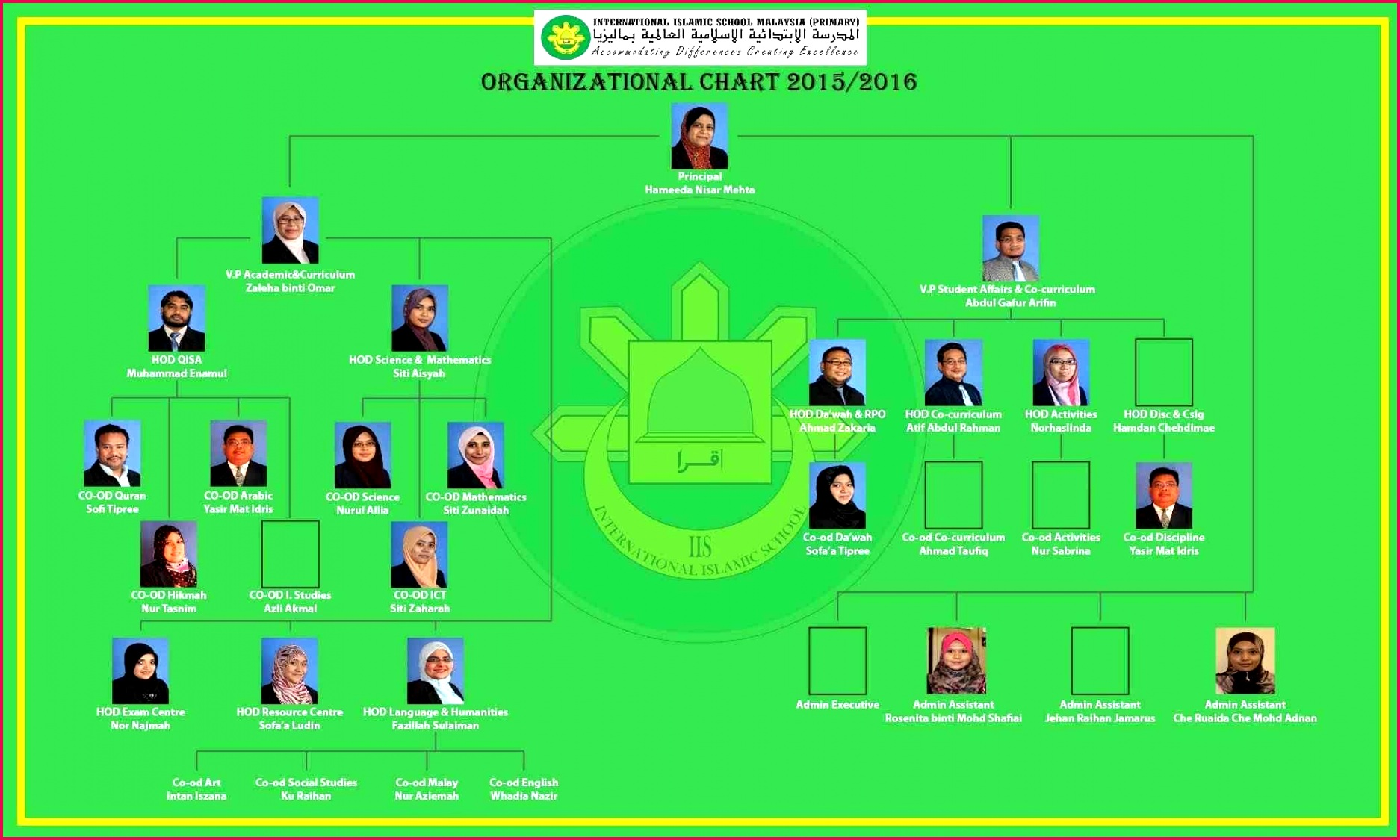 powerpoint background green free org chart creator new powerpoint certificate templates free beautiful of free org chart creator