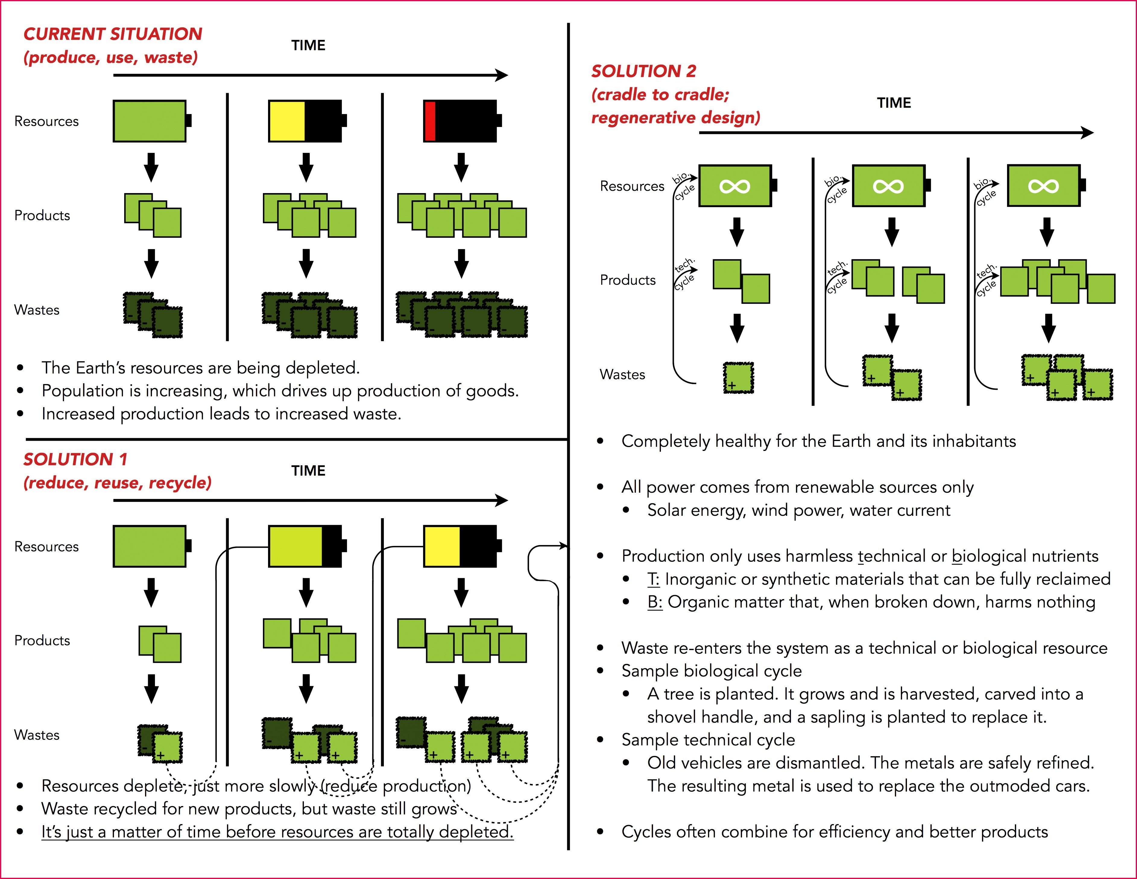 Sustainability methods featuring C2C
