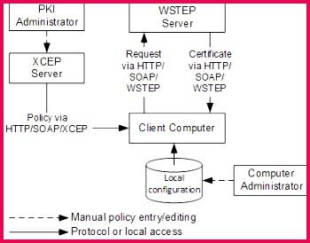 Certificate enrollment using local configuration