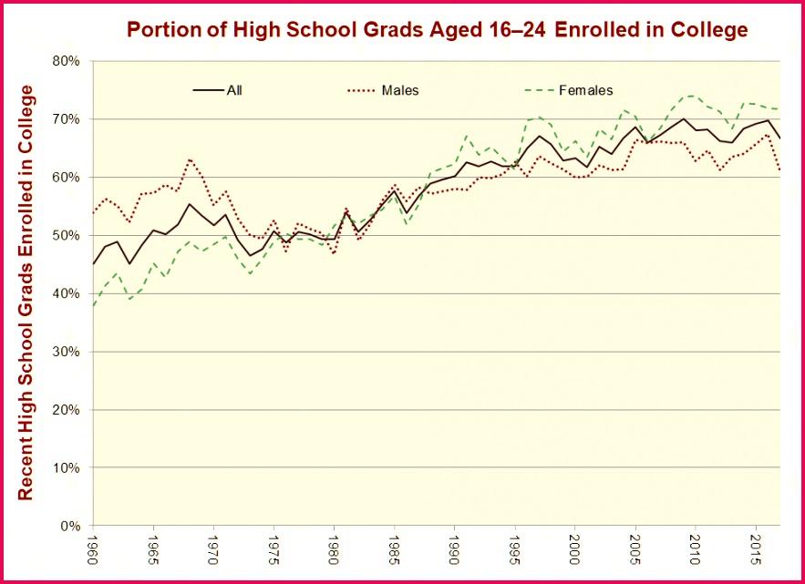 college enrollment full
