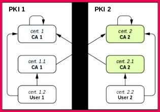 Example 1 Cross certification between two PKIs